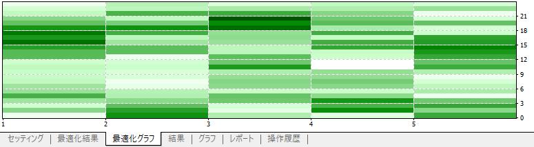 最適化2Dグラフ