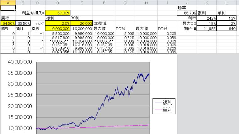 利益率とドローダウン